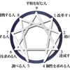 人が持つ9つの性格タイプ(エニアグラム)