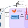 GitLab CI を使って GitHub の Private Repository を無料で CI ②ミラーリング編