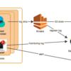 Elastic StackによるKubernetesモニタリングシステムの紹介