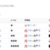 ゆきこーだーの雨と雪(1)~(4) 雑記