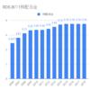 ロイヤルダッチシェルの配当金増配率推移。ADR銘柄で配当金投資にピッタリな銘柄。