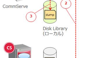 【CommVault】CommServe データベースの保護ってどうするの?