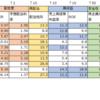 3/18の損益・PF ( +32,148円 )