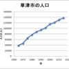 滋賀県草津市の駅前の人口密度がやばい!全国一位豊島区越え!
