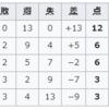 Road to Qatar2022 ~カタールW杯・アジア2次予選!(アウェイ)日本代表VSキルギス代表!権田が権現様となって日本を守ってくれた!!~