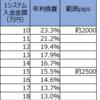 【トラリピ4・5すくみ検証結果】3月1週の結果は、2500pips耐えられる設定で、年利換算15.5%でした。2000pipsで23.3%。トレールは10.1%。