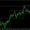 ドル円は今まさに上下を分けるライン