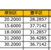 インフルエンザ大流行 〜北区で増加!〜