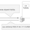 Webページのサブリソースを一つにまとめる Resource bundles とは