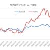 AI投信を診断/日本株ロボット運用投信(カブロボファンド)