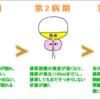 過活動膀胱の原因は?前立腺肥大症の病期について