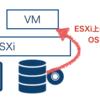 ESXiでデータストアのISOイメージを利用して仮想マシンへOSをインストールする