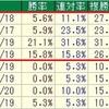 東京新聞杯2019のデータ其の1