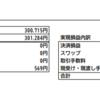 FXの収支結果が3ヶ月連続でプラス(100pips獲得)で逆張り手法に手応え〔2020年3月〕
