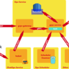 gRPCとgrpc-gatewayでWebオペレーションの形を再考してみた