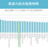 日本の教育、今抜本的に見直すべし!?