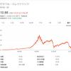 【GE】ゼネラル・エレクトリックは株価下落で経営再建中。配当は期待薄だが、逆張り投資家に投資妙味あり