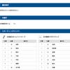 北海道日本ハムファイターズVS日本製鉄かずさマジック