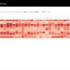 ヒートマップ比べ(データ:プリキュア視聴率、ツール:PowerBI)