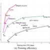 【EfficientNetV2】軽量・高精度な最新の画像認識モデルを解説!