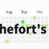 blogタイトルにgithubのgrass-graphを設定してみた