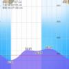 2019/9/21  釣行記  台風前のターンオーバーホームリバーで完敗