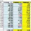 2月27日米国株状況