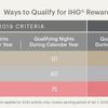 【IHG】COVID-19に関する特別措置(更新)