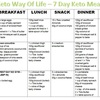 Doing Aerobic Fitness Exercise With A Ketogenic Diet