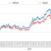 日経平均とTOPIXのパフォーマンス比較