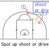 最新NBA戦術紹介④ Attack one-pass-away defence