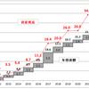 6月の資産運用報告(2)・・・累計年率5%は未だ遠し