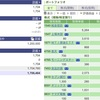 2020年05月01日(金)投資状況報告