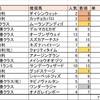 2/8(土)競馬回顧