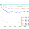 強化学習 - Python3でSarsaを使って行動価値を出す