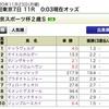 東京スポーツ杯2歳S2020の買い目