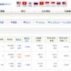 米国株の円貨評価損益/為替を考慮したポートフォリオの確認方法