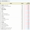 エムティジェネックスの次はテリロジー<3356>が3.0%にアップかよ!!SBI貸株金利変更(2018/11/12~)