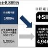 ケイオプティコム 日経電子版とLTEデータ通信をパッケージした新モバイルサービス 「+SIM」を3月から開始