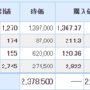 日本株も米国株も上昇!日本株は含み益に転じました!!