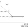 【経済学】貨幣市場の均衡についてまとめてみた - 中小企業診断士