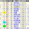 第56回 小倉記念(GIII)/ 第55回 関屋記念(GIII)