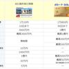 クレジットカードの付帯保険に関するメモ(海外旅行保険)。
