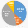 【2020.10.13】ポートフォリオ公開(運用状況)