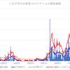 八王子市内での新型コロナウイルス感染者数グラフ~9月に入り、八王子市内では感染のピークになっています。