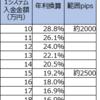 【ループイフダン4・5すくみ検証結果】1月4週は2500pips証拠金で年利換算19.2%。2000pipsで28.2%。淡々と稼いでいます。