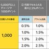 Amazonで5000円以上のギフト券をチャージするとノーリスクで1000円分のポイントがもらえるキャンペーンが開催中!