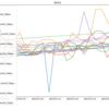 Jupyter Notebookを使ってFF14内の嗜好品のデータ分析:全日数の線形回帰と直近5日分の線形回帰の練習
