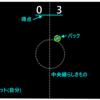 """""""Godot Engine"""" エアホッケー Part1 ゲームのイメージ"""