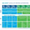 SAE Internationalによる自動運転レベル(Levels of Driving Automation)定義